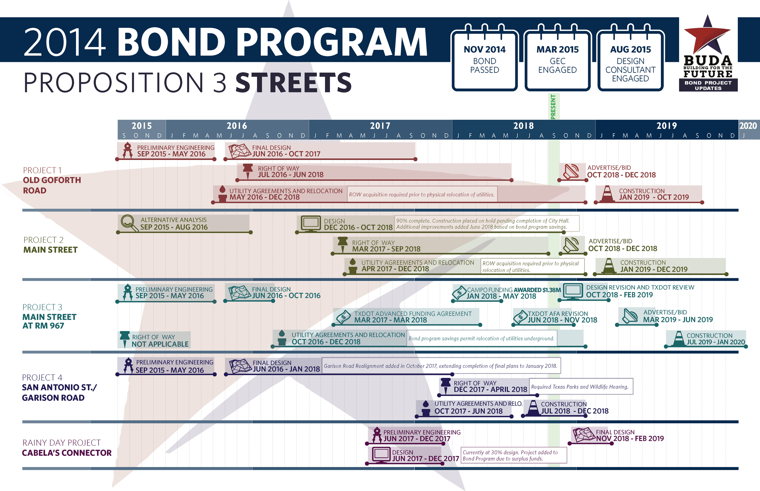 Proposition 3 Bond Progress (Rev 9-16-18)