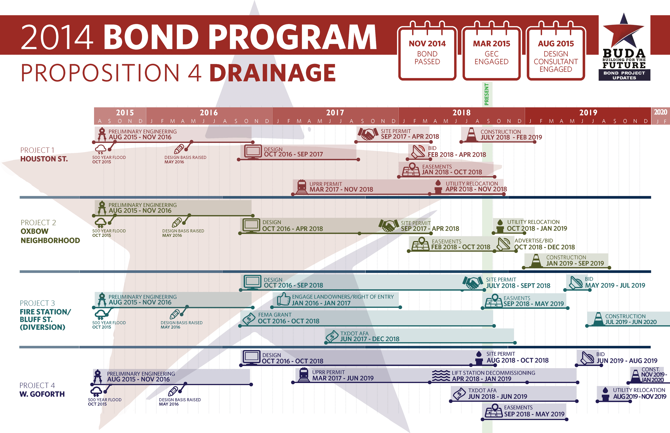 Proposition 4 Bond Progress (Rev 9-17-18)